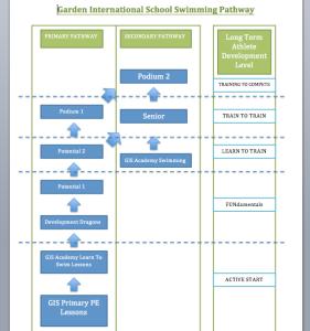 Performance Pathway 2015-16